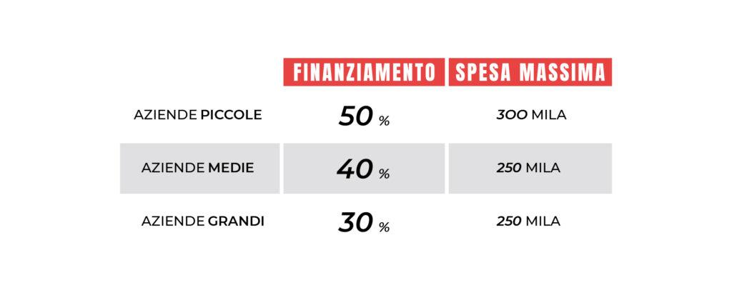moodmama-digital-finanziamento-pmi-infografica