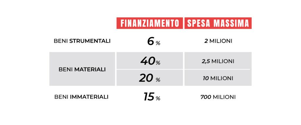 moodmama-digital-finanziamento-infografica-pmi
